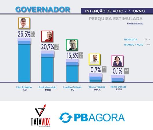 pesquisa-pbagora-datavox-governador-estimulada-2018