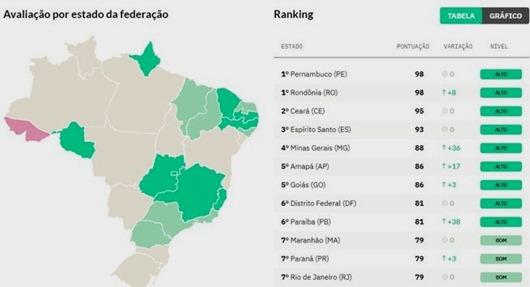 ranking de transparência sobre Covid-19
