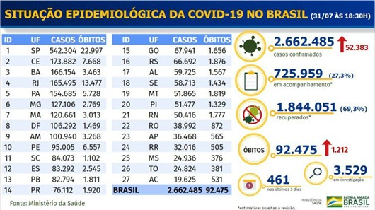 Boletim Covid-19_Brasil_MS