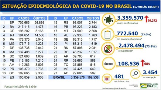 MS-Boletim Covid-19