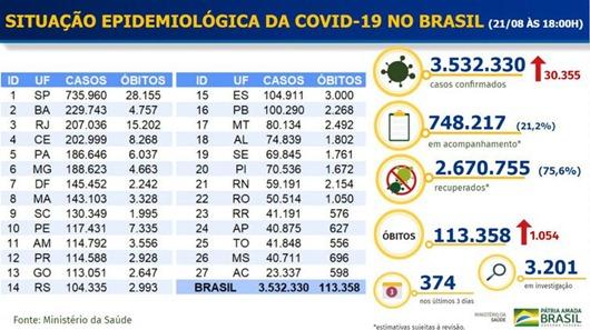 Painel Covid-19_Ministério da Saúde