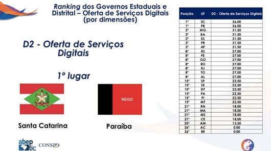 Paraíba_ranking nacional de oferta dos serviços digitais