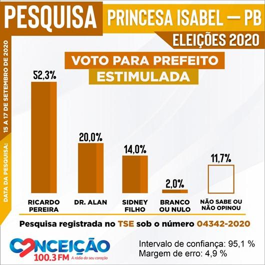 Pesquisa Eleitoral 1-Princesa Isabel