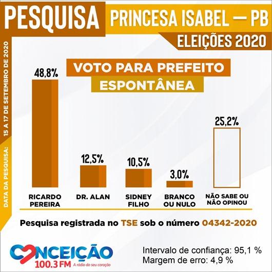 Pesquisa Eleitoral 2-Princesa Isabel