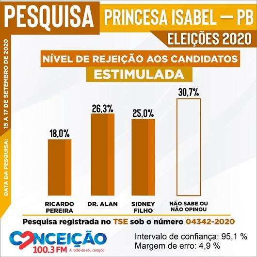 Pesquisa Eleitoral 3-Princesa Isabel