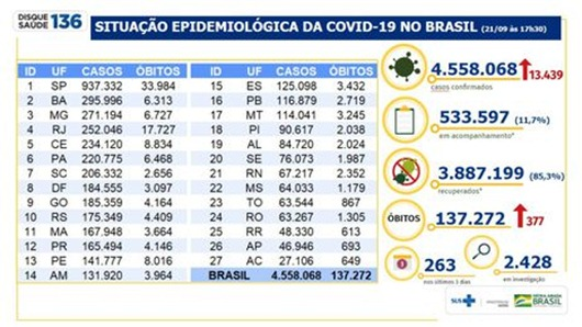 balanço_Covid-19_Brasil