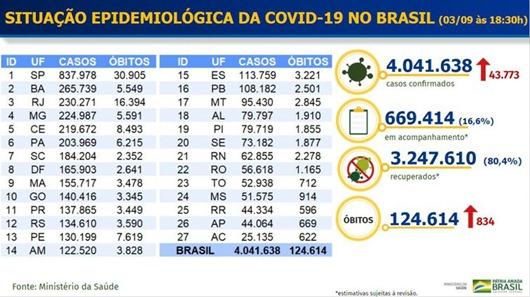 tabela_Covid-19-MS