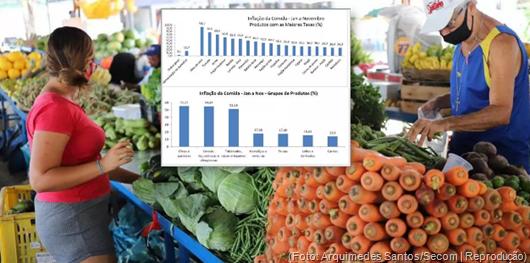 Inflação dos alimentos explode