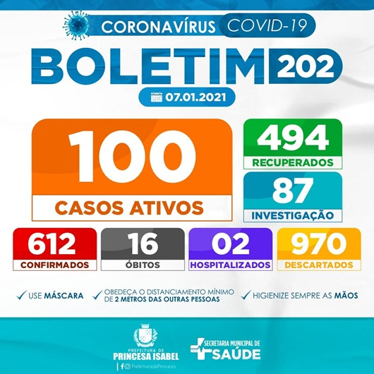 Boletim Covid-18_Secretaria de Saúde de Princesa Isabel