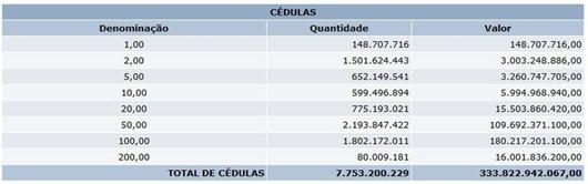 tabela_bc_cedulas_em_circulacao